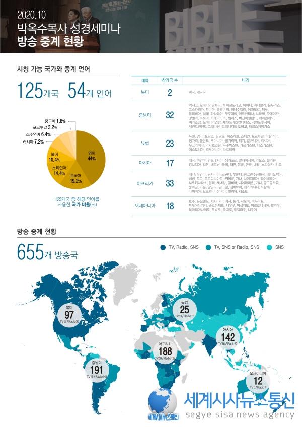 박옥수 목사 '언택트(untact)' 시대, 성경으로 세계 기독교 연합하는 새로운 교회 시대 열어